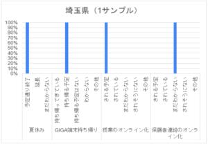 コロナ禍アンケート_中学_埼玉