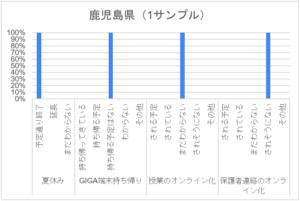 コロナ禍アンケート_小学校_鹿児島県