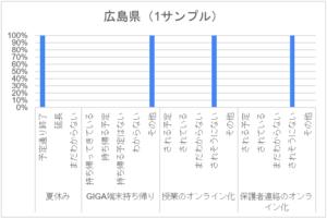 コロナ禍アンケート_小学校_広島県