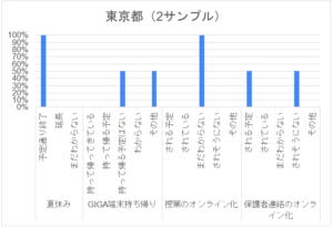 コロナ禍アンケート_特別支援学校_東京