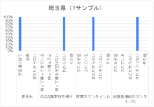 コロナ禍アンケート_高校_埼玉