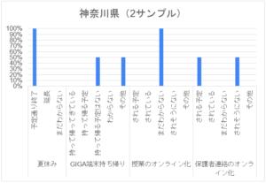 コロナ禍アンケート_特別支援学校_神奈川