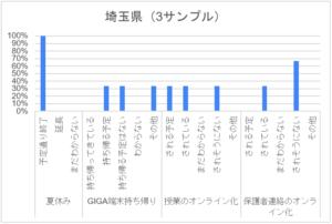 コロナ禍アンケート_小学校_埼玉県