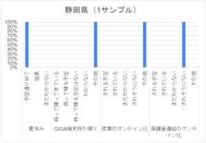 コロナ禍アンケート_高校_静岡