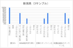 コロナ禍アンケート_小学校_新潟県