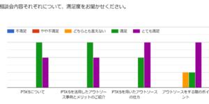PTAをたすけるPTA'S(ピータス)_アウトソース相談会_グラフ