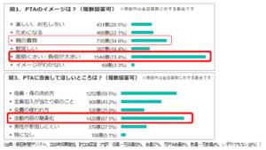 PTAをたすけるPTA'S(ピータス)PTA業務アウトソース相談会_資料グラフ